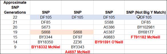 McNiel Big Y convergent McNeil lines