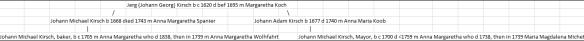 Kirsch Jerg Michael Adam