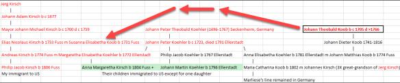 Koob Kirsch Koehler pedigree