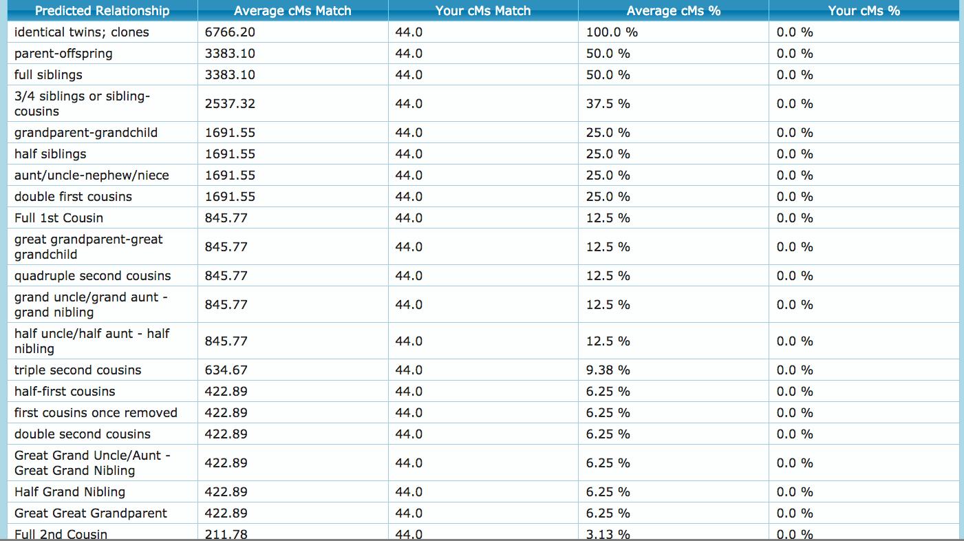 Estimation du nombre moyen de centimorgans selon le degré de parenté.