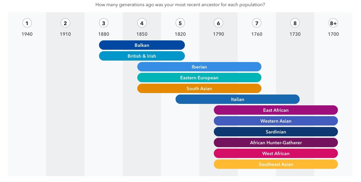 La «timeline» de vos ancêtres – une exclusivité 23andMe