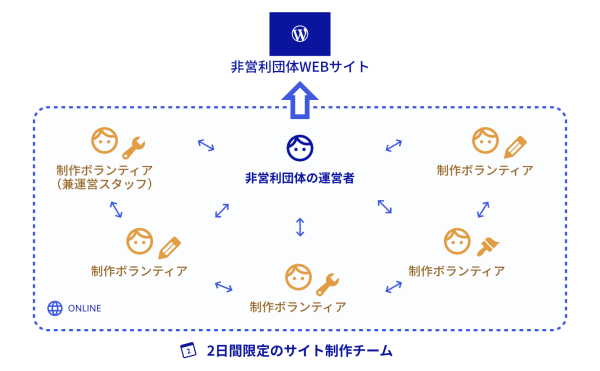 do_action チーム図