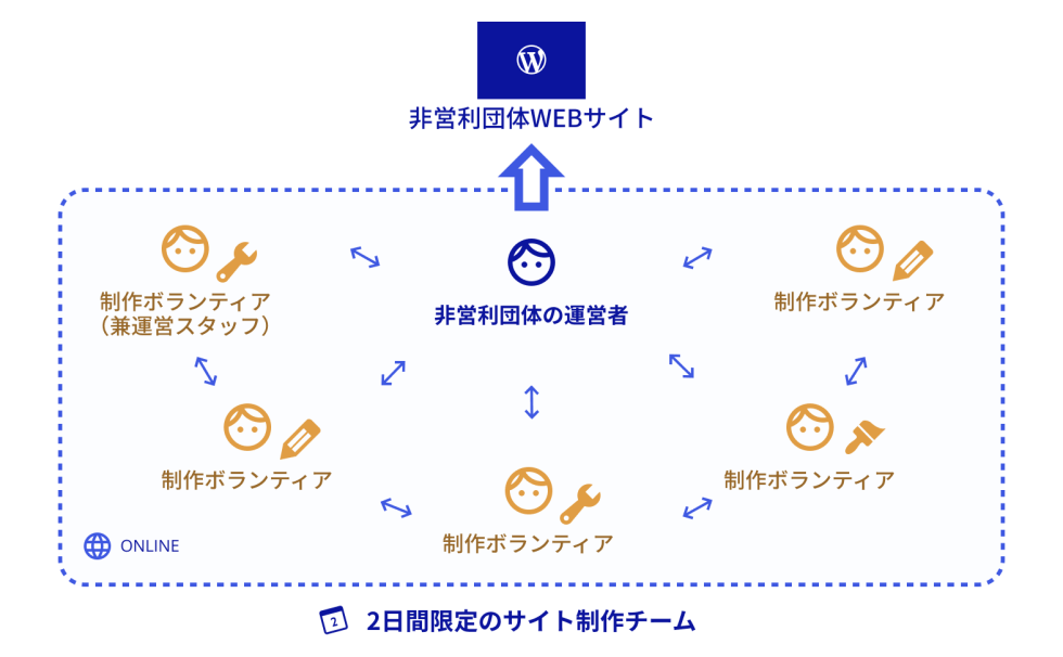 do_action 2020 の概略図
