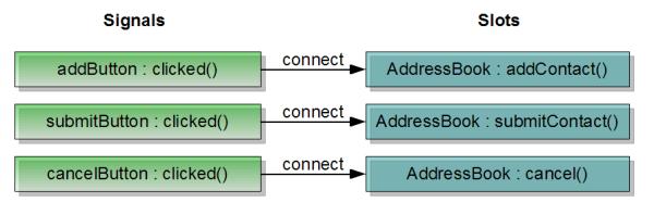 Part 2 - Adding Addresses | Qt 4.8