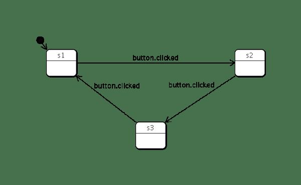 The Declarative State Machine Framework | Qt QML 5.14.1