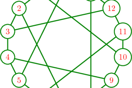 Latex tikz graph free graph quadrant graph quadrant how to draw commutative diagrams in latex with tikz a beautiful place if you want to typeset a more complex diagram with lines crossing each other this ccuart Image collections