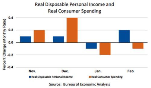 Personal Income Graph March 31