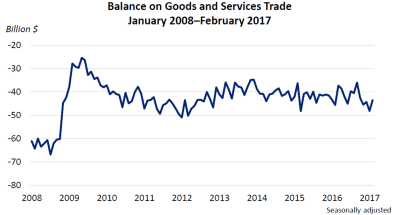 Balance on Goods and Services Trade April 4