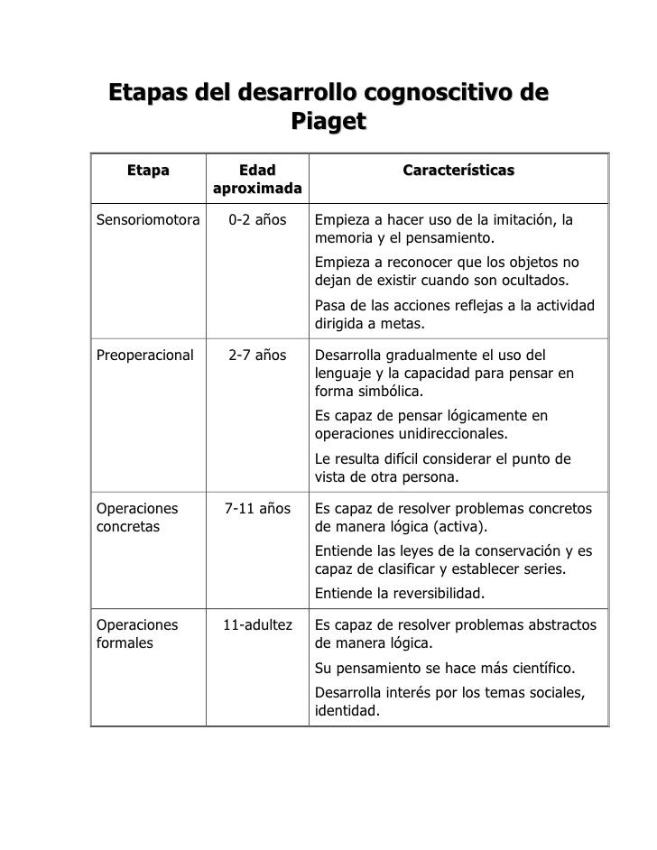 Etapas del desarrollo cognoscitivo de Piaget