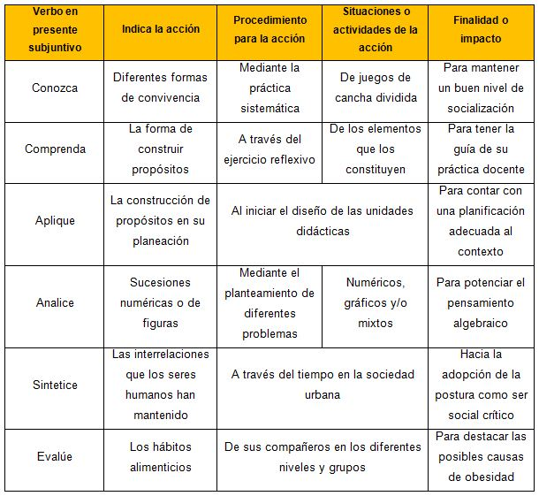 Cuadro guía para redactar objetivos, propósitos o competencias
