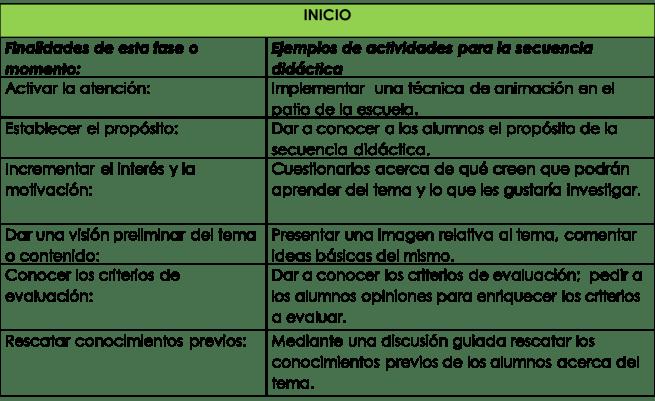 Ejemplos de actividades para la fase de inicio de una secuencia didáctica