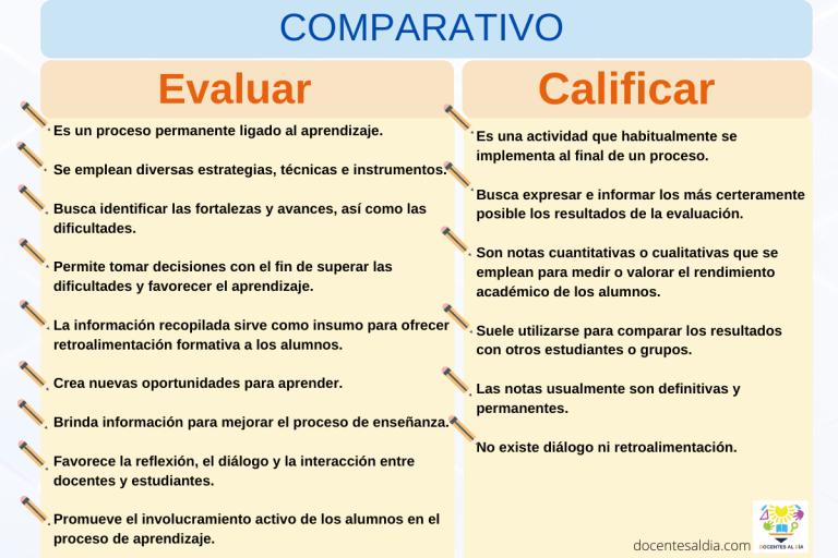 Diferencias entre evaluar y calificar