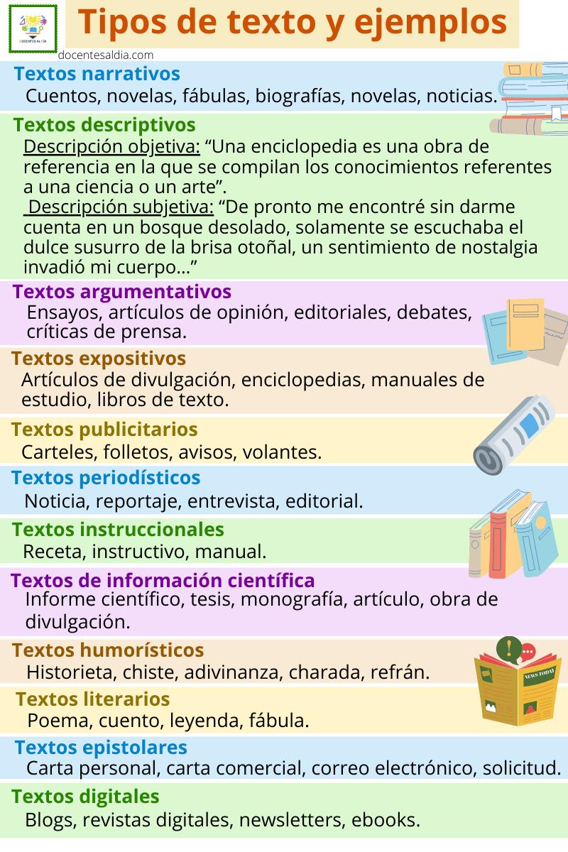 Qué Tipos De Textos Existen Y Cuáles Son Sus Características Y Funciones