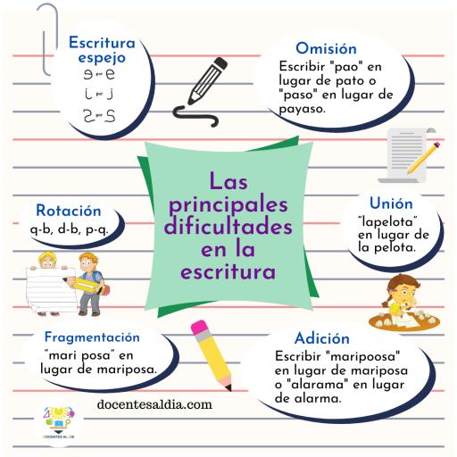 Las principales dificultades en el aprendizaje de la escritura