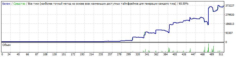 300$ USDJPY Risk 0.2 LotExpHist 1.9