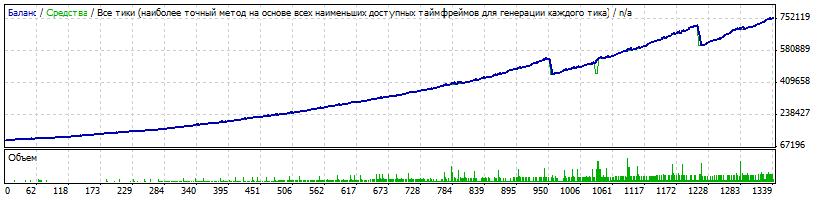Risk 0.3, $100,000