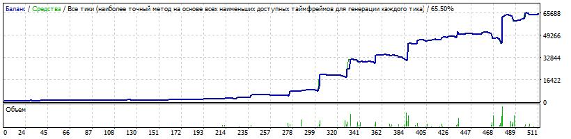 1000$ USDJPY Risk 0.1 LotExpHist 1.9