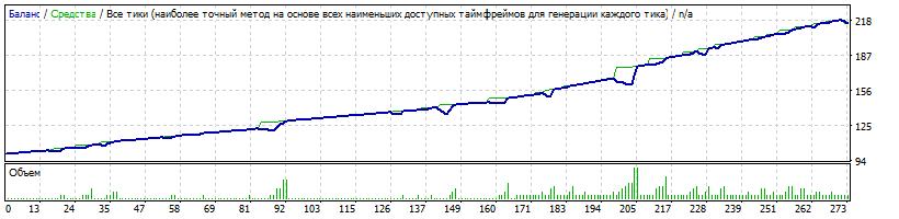 Начальный депозит $100 Risk=0.2
