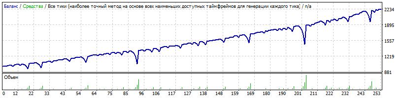 Начальный депозит $1000 Risk=0.6 1 ордер с умножением