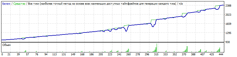 Начальный депозит $1000 Risk=0.1