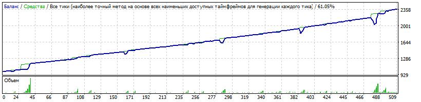 Начальный депозит $1000 Risk=0.15