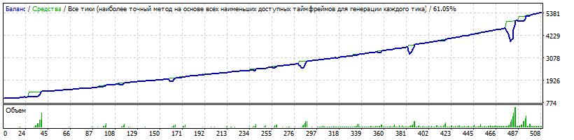 Начальный депозит $1000 Risk=0.3