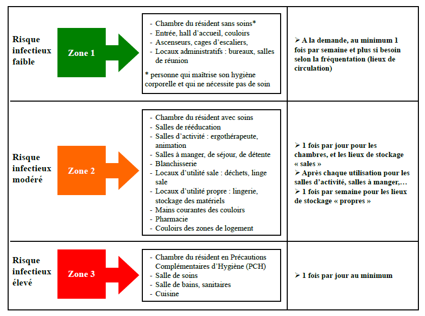 la classification en zones des locaux des etablissements guide du bionettoyage edite