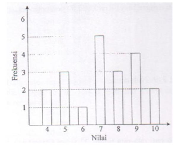 Contoh soal statistika matematika smp kelas 7. Smp Kelas 7 Matematika Bab 10 Statistika Dan Peluang Latihan Soal Pdf Free Download