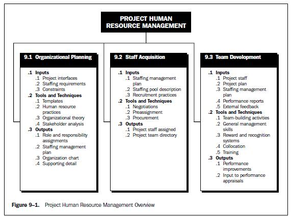 Developing a work plan helps to articulate the steps required for achieving a goal. Bab 9 Project Human Resource Management Sumber Pmbok 2000 Diterjemahkan Oleh Mahasiswa Stmik Mardira Indonesia Bandung Pdf Free Download