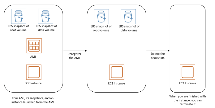 Process to clean up your Amazon EBS-backed AMI