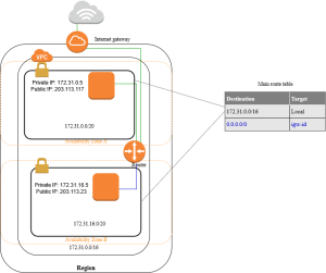 What Is Amazon VPC?  Amazon Virtual Private Cloud