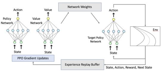 """Résultat de recherche d'images pour """"reinforcement learning ppo"""""""