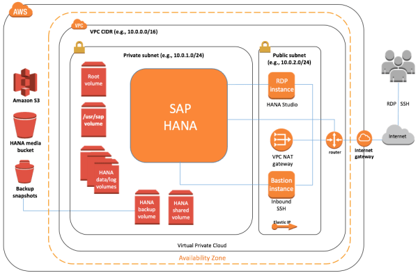 amazon web services and sap - 1006×659