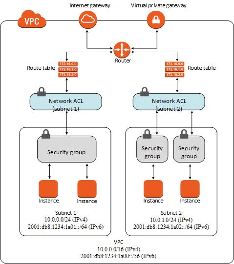 VPCのセキュリティ