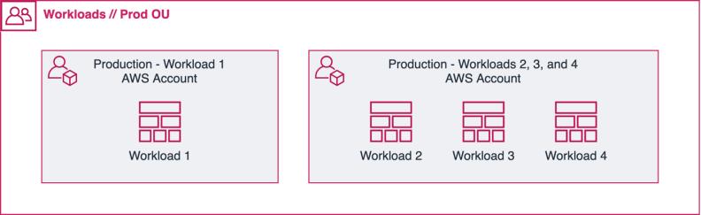 example-workload-accounts-scoping