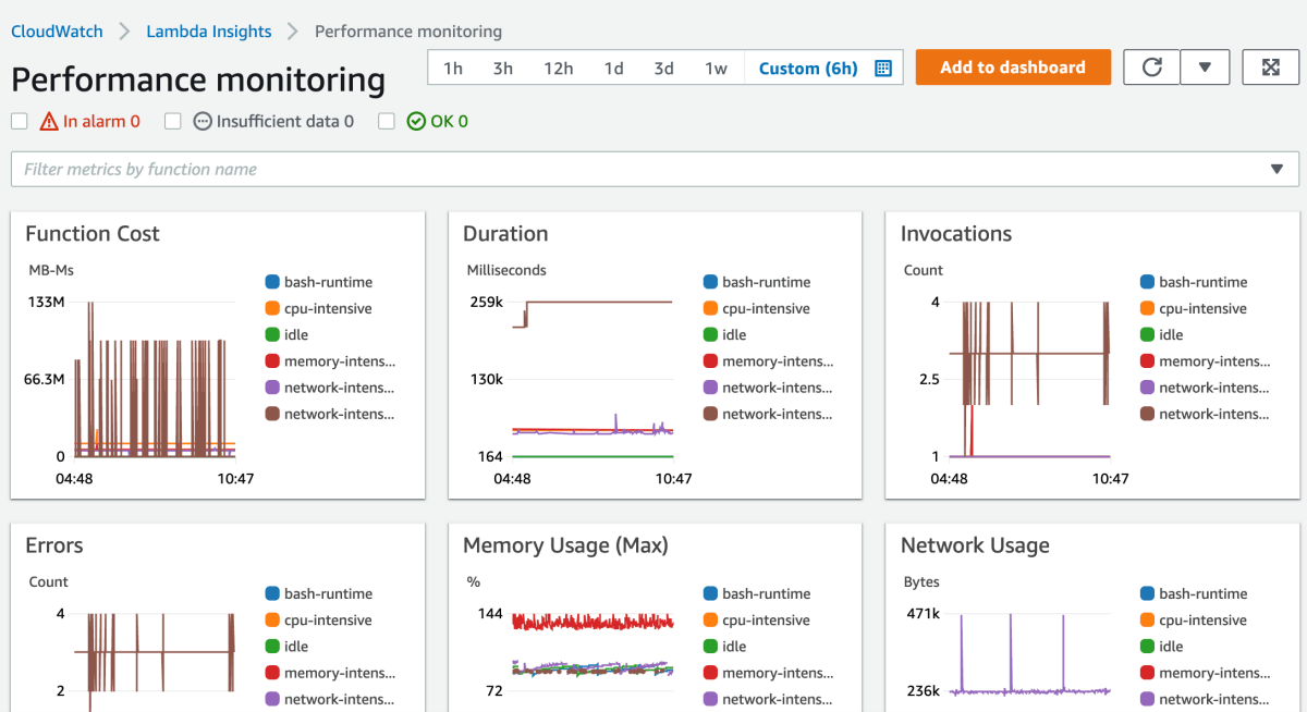 The multi-function overview on the Lambda Insights dashboard.