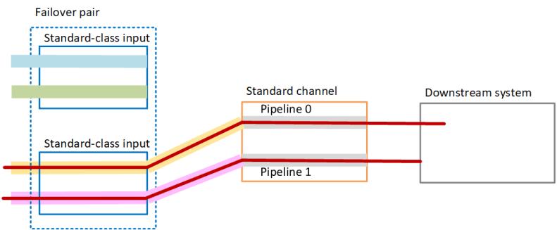 aif-standard-input-failure