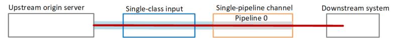 pipeline-redundancy-single-channel-single-input