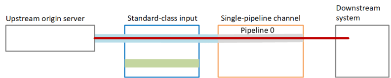 pipeline-redundancy-single-channel-standard-input