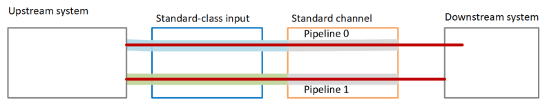 pipeline-redundancy-standard-channel