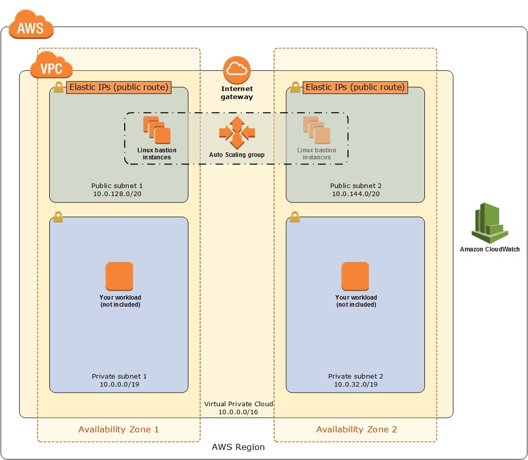 Architecture Linux Bastion Hosts On The Aws Cloud