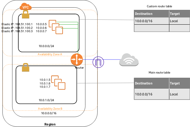 Create public and private subnet in VPC on AWS.
