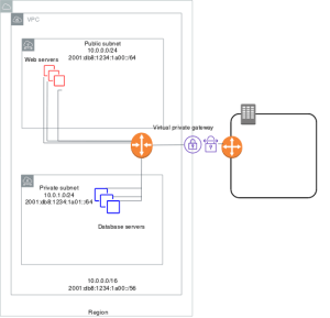 Scenario 3: VPC with Public and Private Subs and AWS