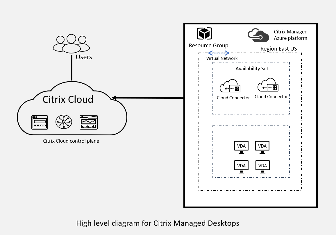 Citrix Managed Desktops