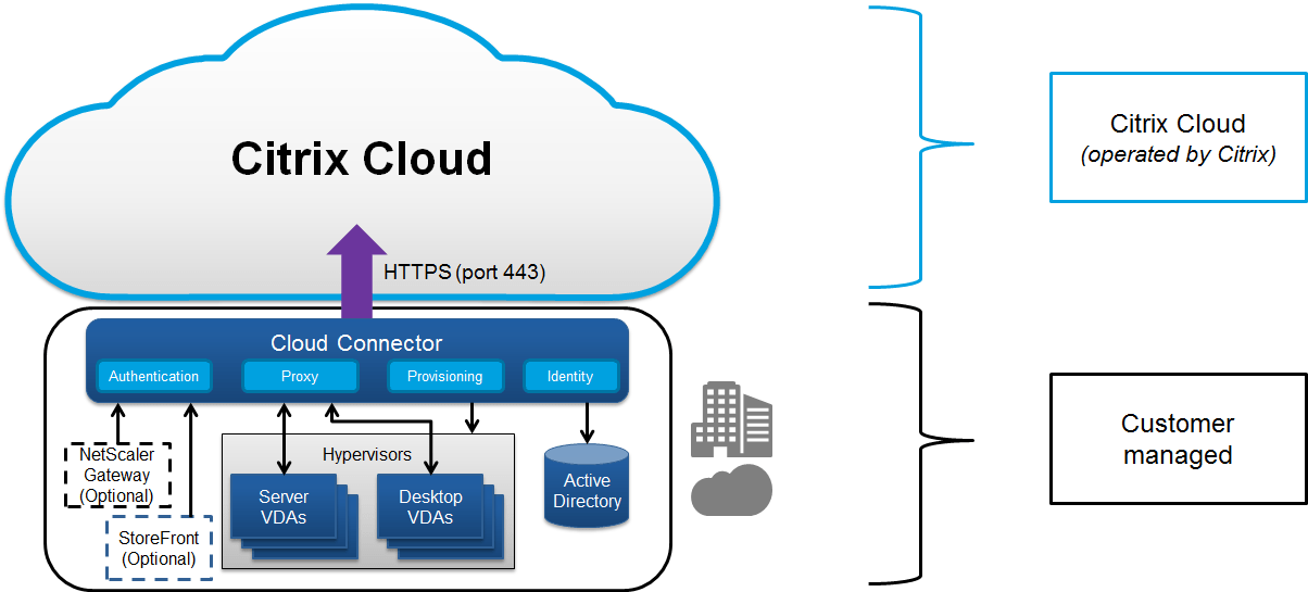 Cloud Security Web Gateway