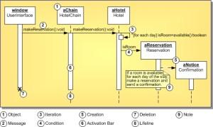 UML 15 Sequence Diagram Definition