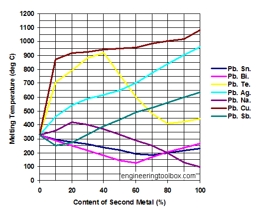 Periodic Table Melting Point Graph
