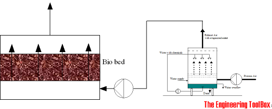 scrubber and bio bed