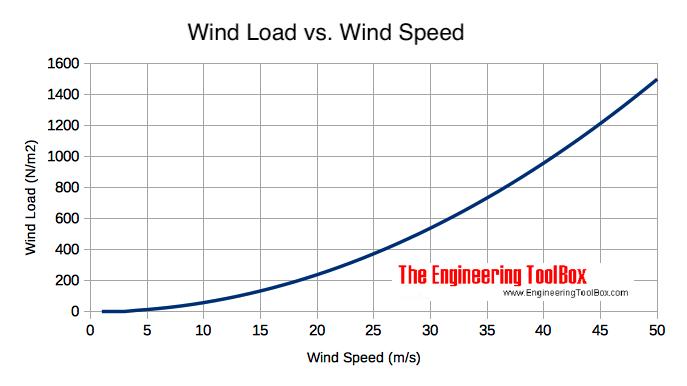 Air Velocity Calculation