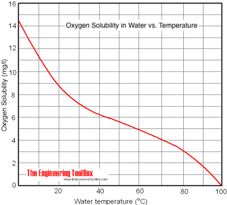 oxygen solubility in fresh water